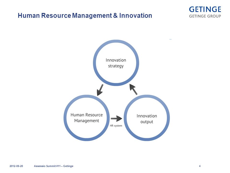 Human Resource Management & Innovation