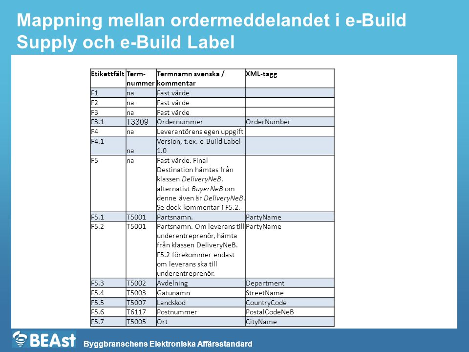 Mappning mellan ordermeddelandet i e-Build Supply och e-Build Label