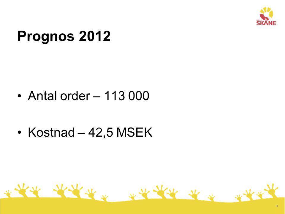 Prognos 2012 Antal order – 113 000 Kostnad – 42,5 MSEK
