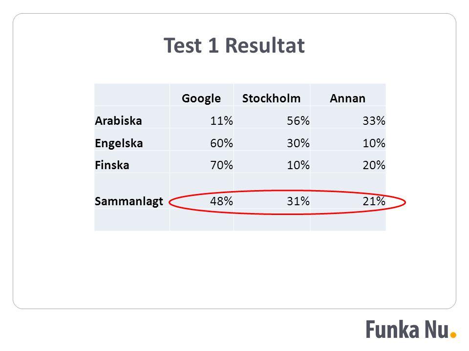 Test 1 Resultat Google Stockholm Annan Arabiska 11% 56% 33% Engelska