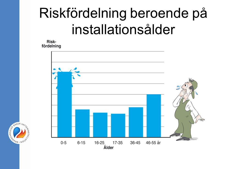 Riskfördelning beroende på installationsålder