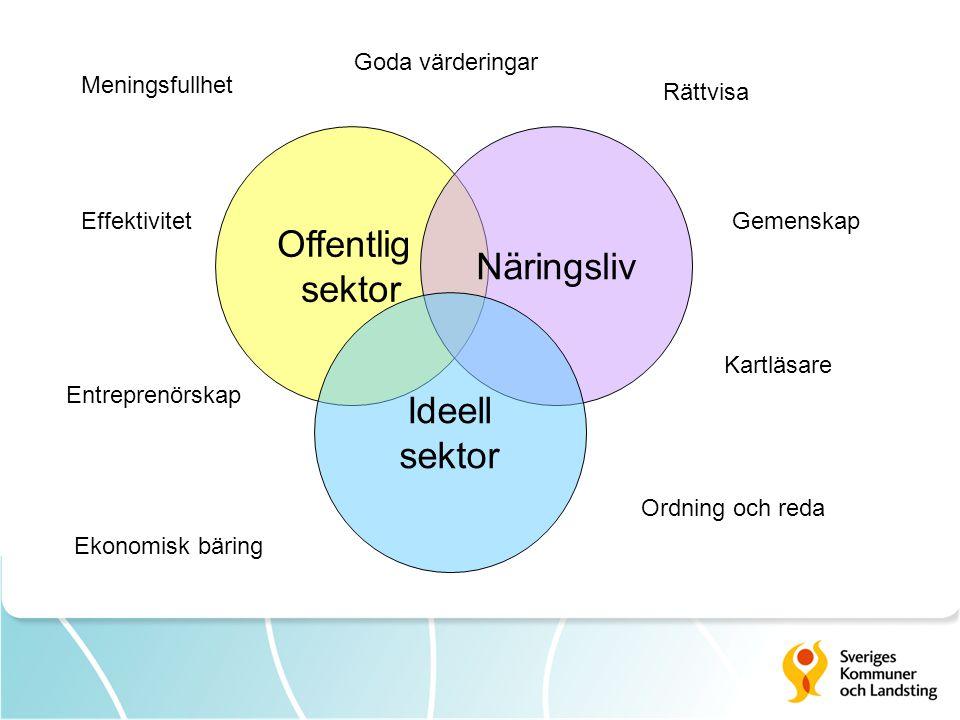 Offentlig Näringsliv sektor Ideell sektor Goda värderingar