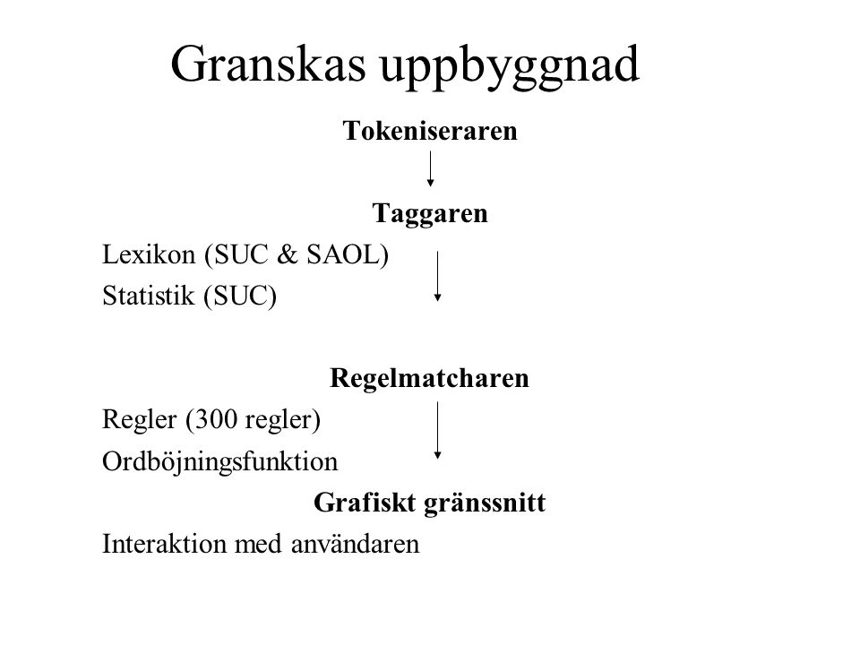 Granskas uppbyggnad Tokeniseraren Taggaren Lexikon (SUC & SAOL)