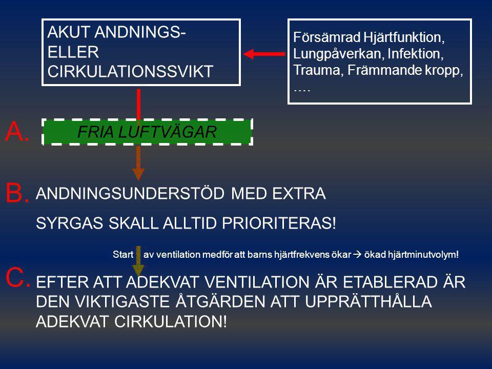 A. B. C. AKUT ANDNINGS- ELLER CIRKULATIONSSVIKT FRIA LUFTVÄGAR