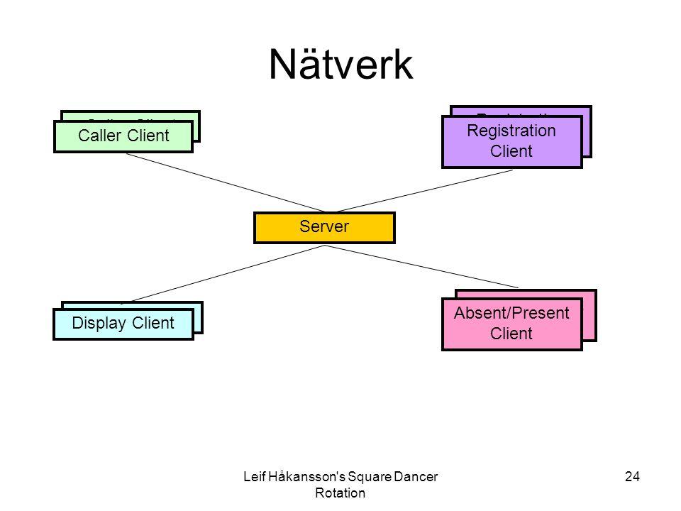 Nätverk Registration Client Caller Client Server Absent/Present Client