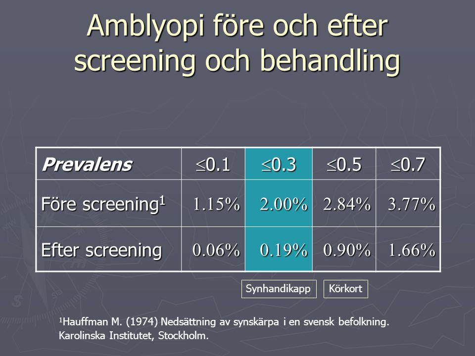 Amblyopi före och efter screening och behandling