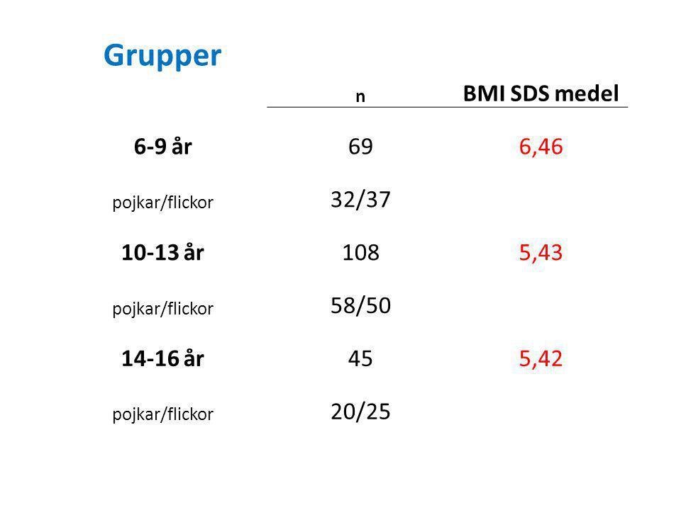 Grupper BMI SDS medel 6-9 år 69 6,46 32/37 10-13 år 108 5,43 58/50