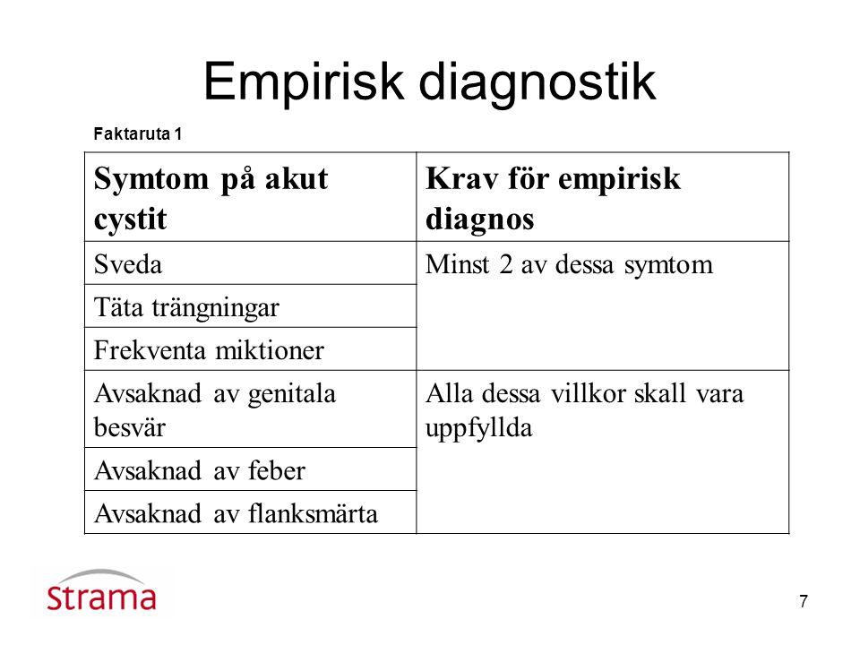 Empirisk diagnostik Symtom på akut cystit Krav för empirisk diagnos