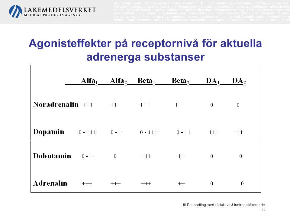 Agonisteffekter på receptornivå för aktuella adrenerga substanser