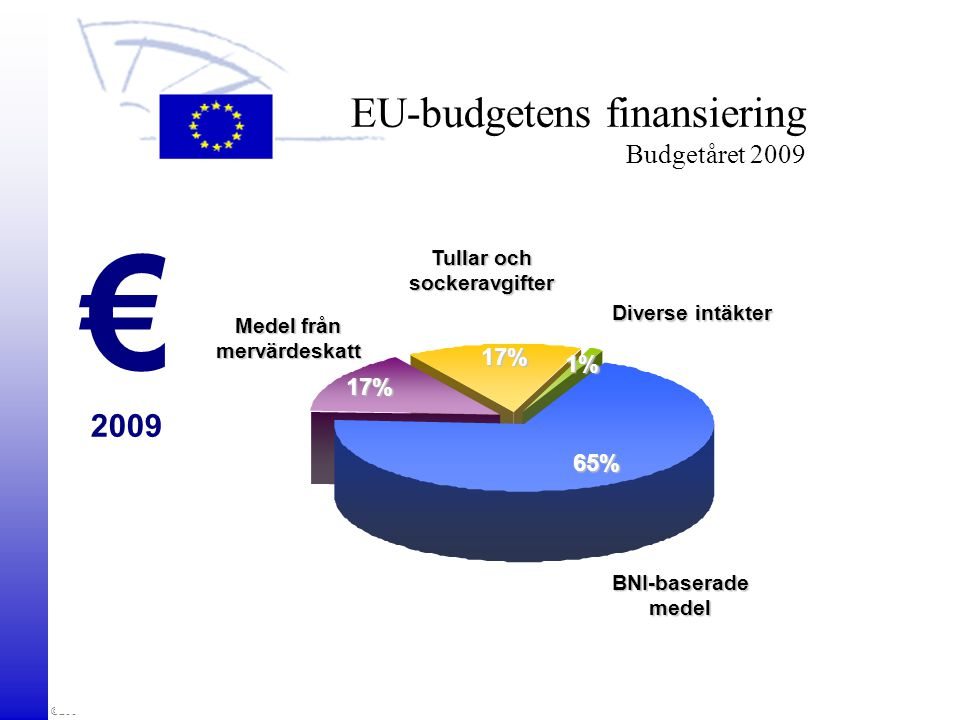 EU-budgetens finansiering Budgetåret 2009