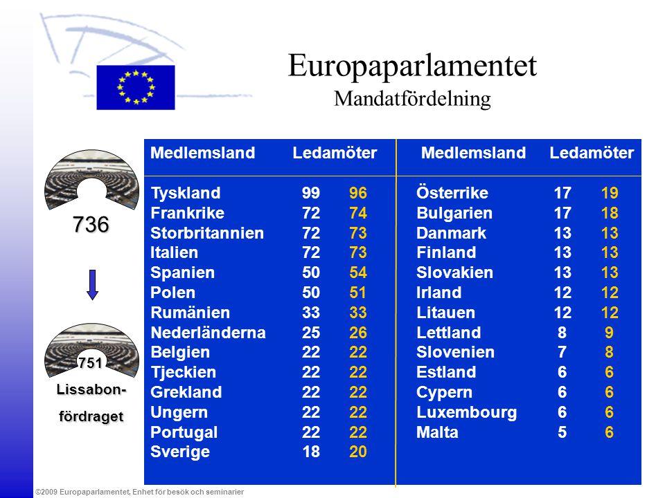 Europaparlamentet Mandatfördelning
