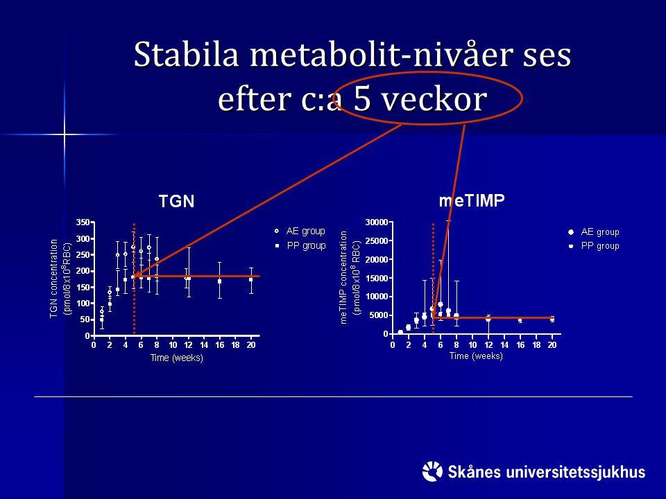 Stabila metabolit-nivåer ses efter c:a 5 veckor