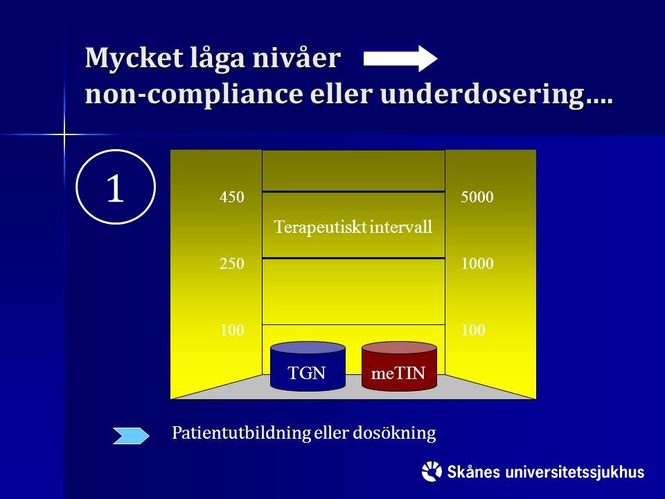 Mycket låga nivåer non-compliance eller underdosering….