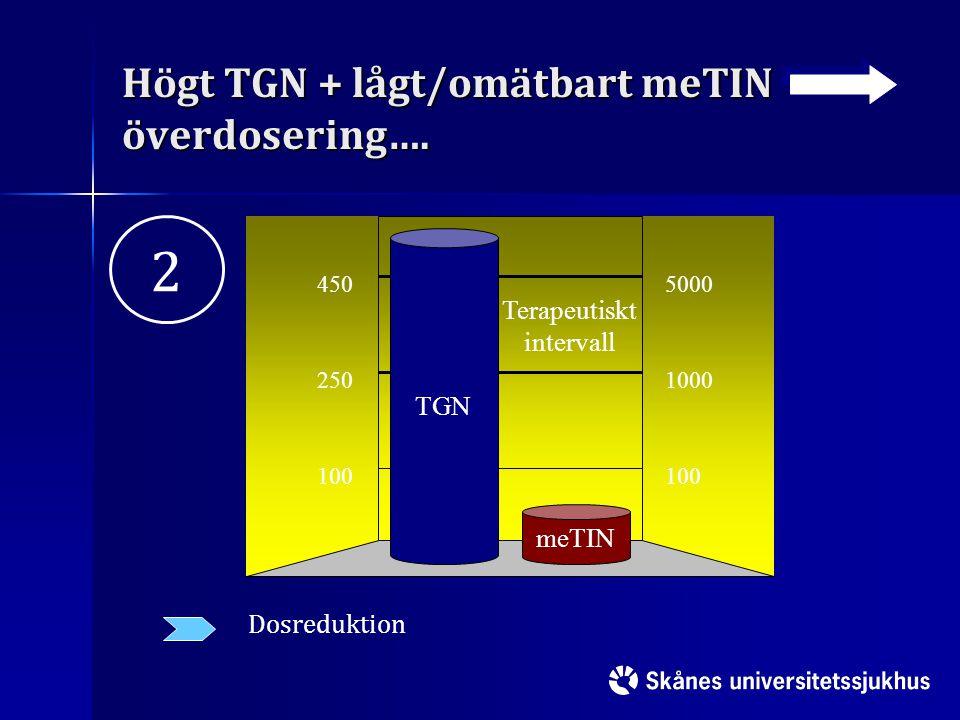 Högt TGN + lågt/omätbart meTIN överdosering….