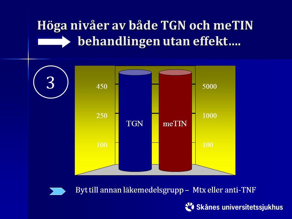 Höga nivåer av både TGN och meTIN behandlingen utan effekt….