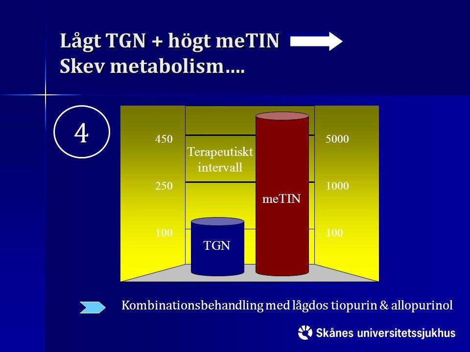 Lågt TGN + högt meTIN Skev metabolism….