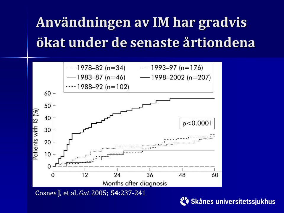 Användningen av IM har gradvis ökat under de senaste årtiondena
