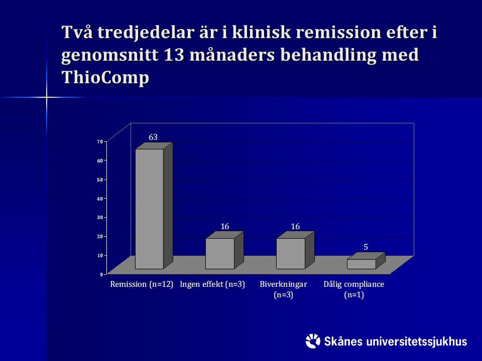 Två tredjedelar är i klinisk remission efter i genomsnitt 13 månaders behandling med ThioComp