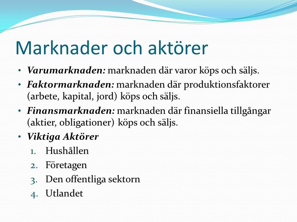 Marknader och aktörer Varumarknaden: marknaden där varor köps och säljs.