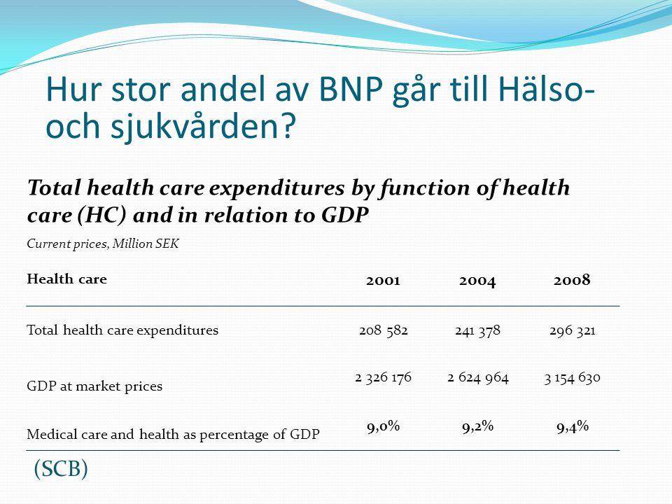 Hur stor andel av BNP går till Hälso- och sjukvården