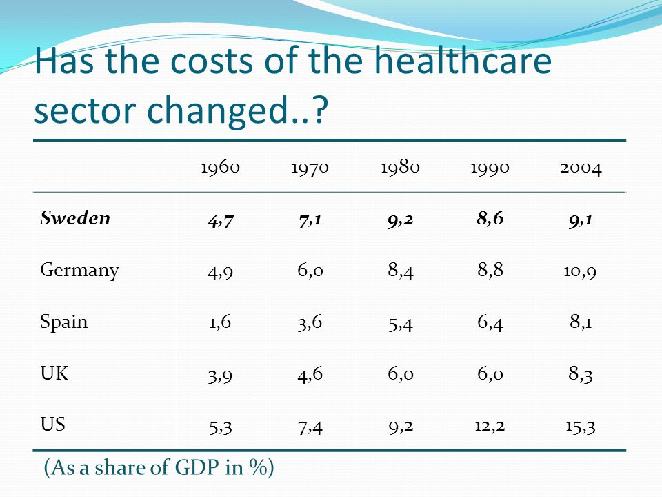 Has the costs of the healthcare sector changed..
