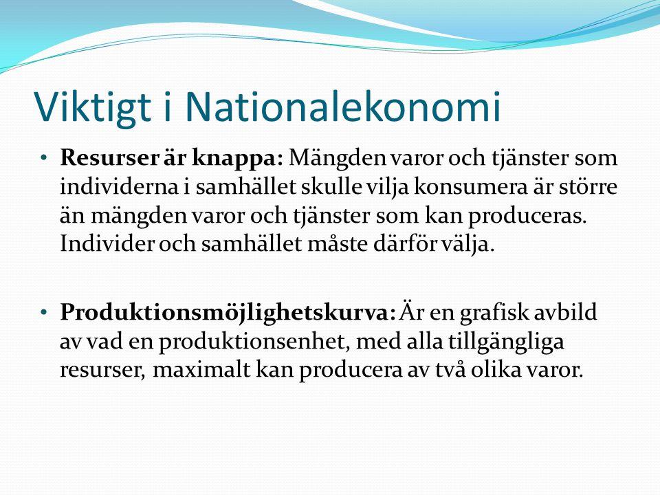 Viktigt i Nationalekonomi