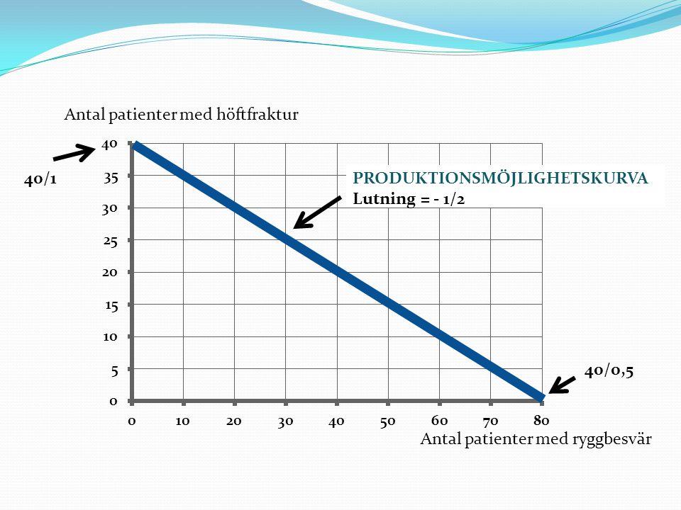 Antal patienter med höftfraktur
