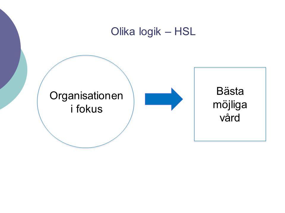 Olika logik – HSL Bästa möjliga vård Organisationen i fokus