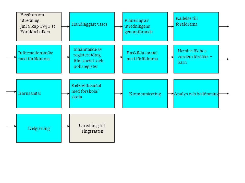Handläggare utses Kallelse till. föräldrarna. Begäran om. utredning. jml 6 kap 19§ 3 st. Föräldrabalken.