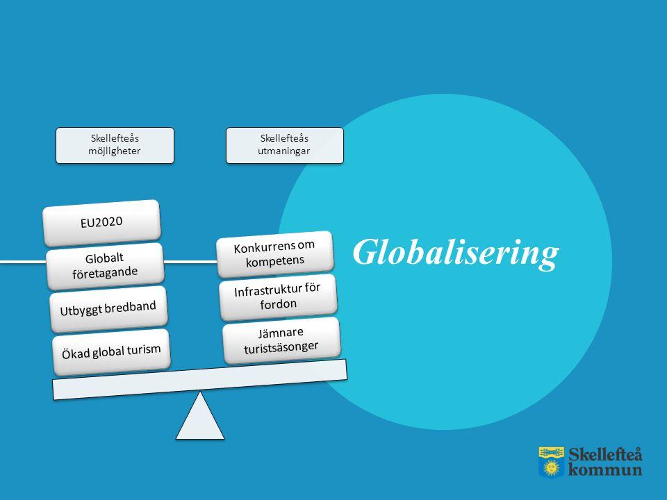 Globalisering EU2020 Konkurrens om kompetens Globalt företagande