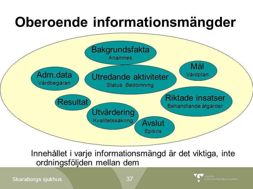 Oberoende informationsmängder