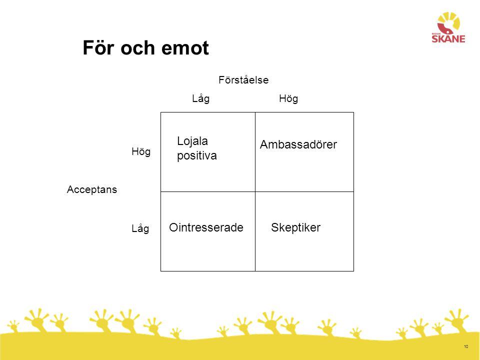 För och emot Lojala positiva Ambassadörer Ointresserade Skeptiker