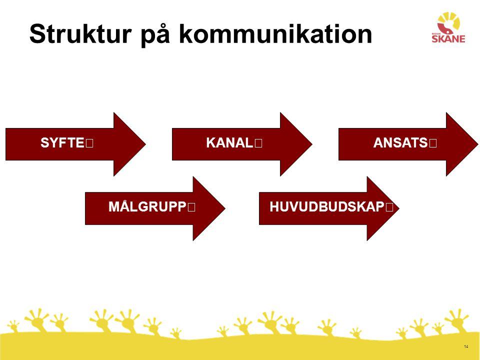 Struktur på kommunikation