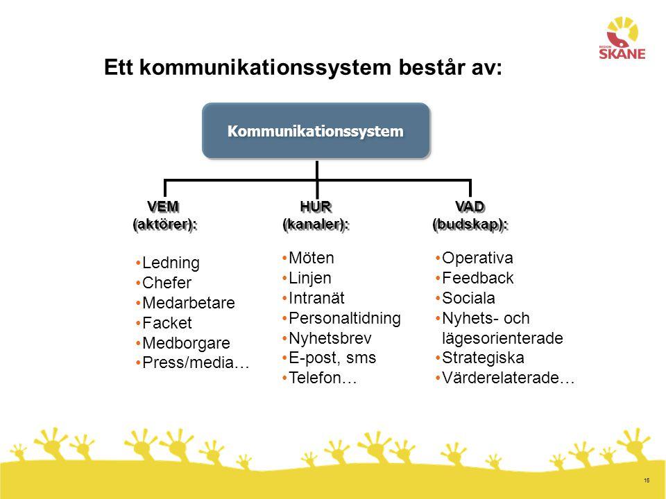 Kommunikationssystem Kommunikationssystem
