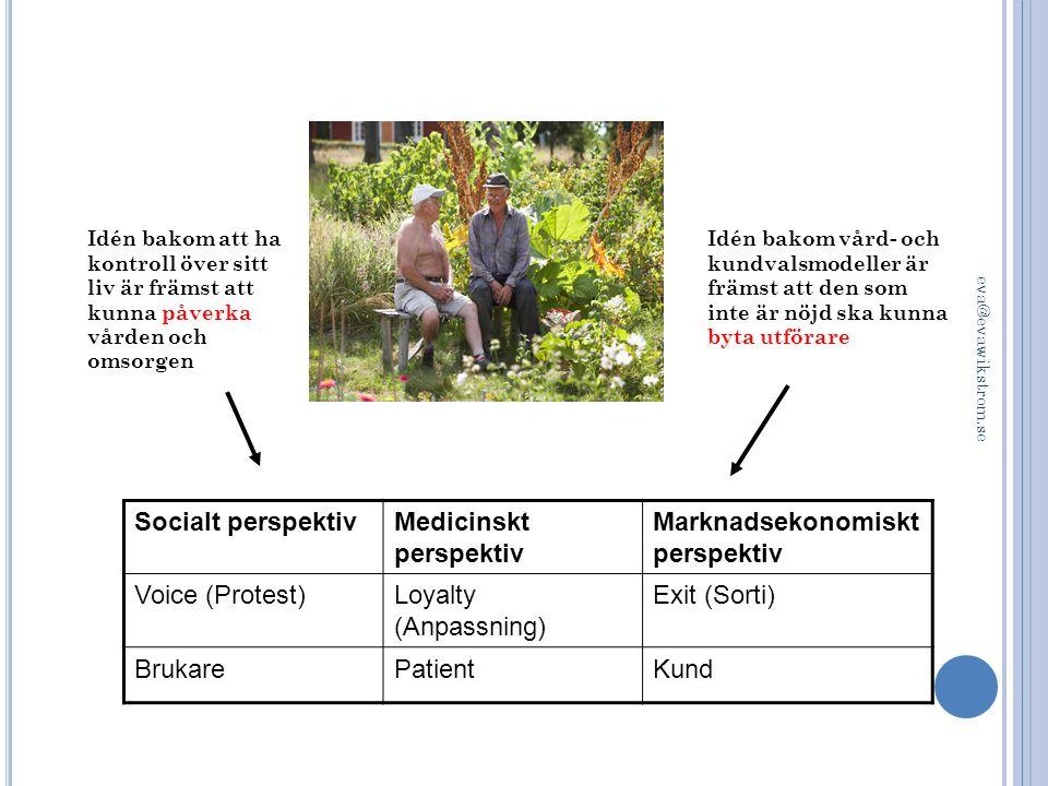 Medicinskt perspektiv Marknadsekonomiskt perspektiv Voice (Protest)