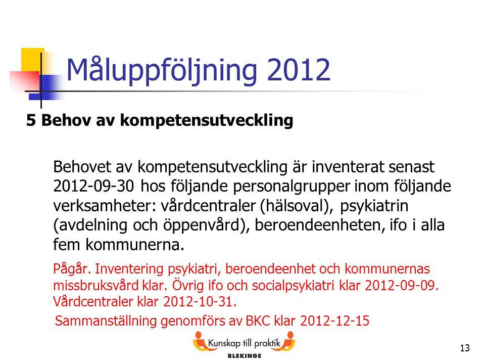 Måluppföljning 2012 5 Behov av kompetensutveckling