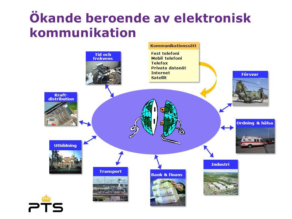 Ökande beroende av elektronisk kommunikation