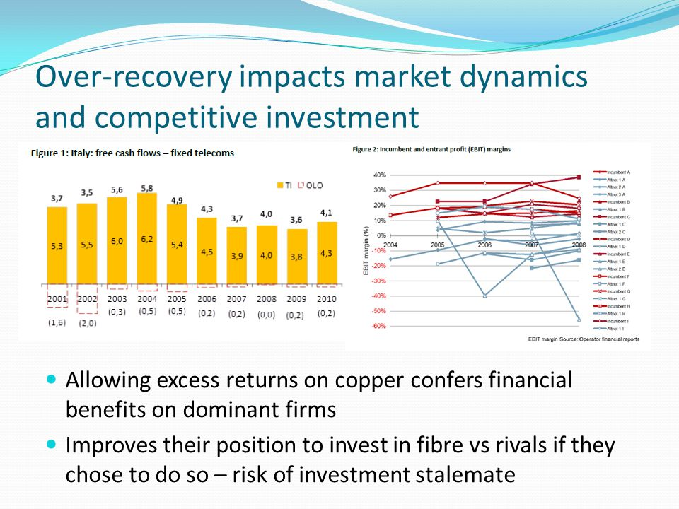 Over-recovery impacts market dynamics and competitive investment