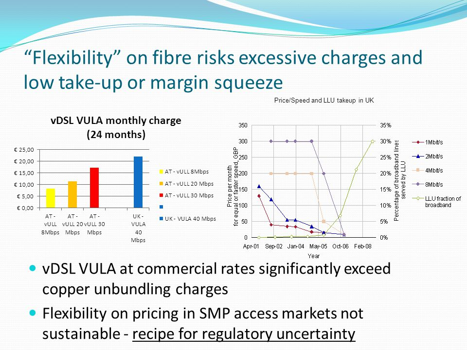 Flexibility on fibre risks excessive charges and low take-up or margin squeeze