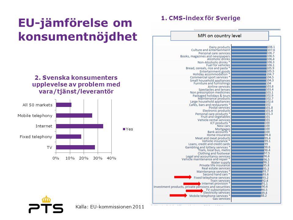 EU-jämförelse om konsumentnöjdhet