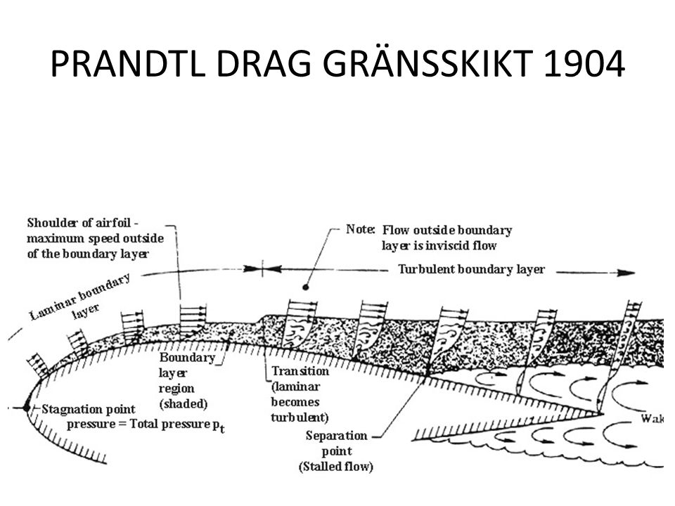 PRANDTL DRAG GRÄNSSKIKT 1904