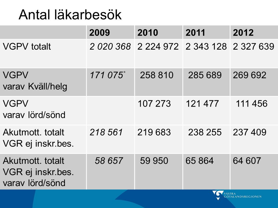 Antal läkarbesök 2009 2010 2011 2012 VGPV totalt 2 020 368 2 224 972
