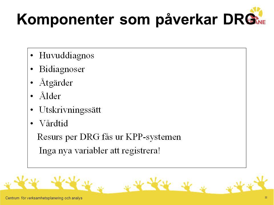Komponenter som påverkar DRG