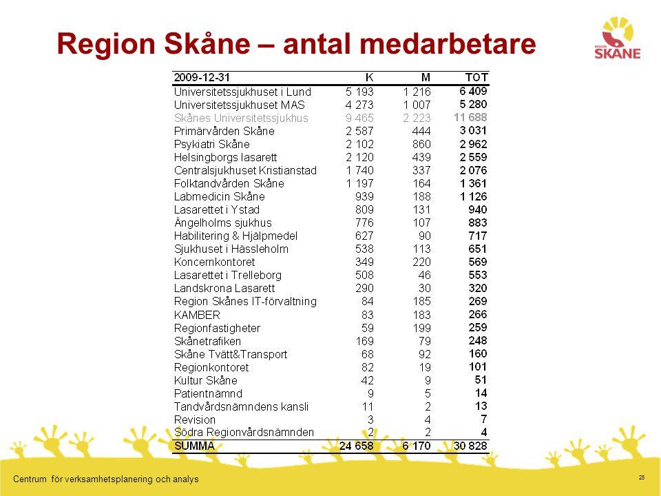 Region Skåne – antal medarbetare