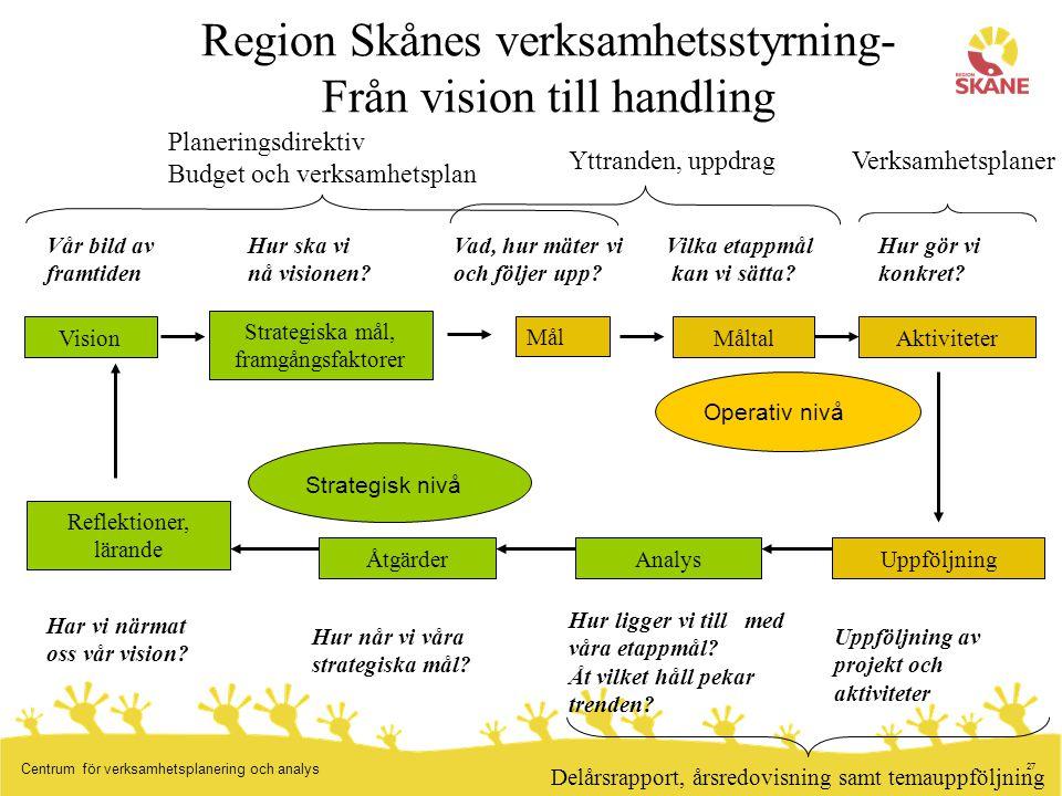 Region Skånes verksamhetsstyrning- Från vision till handling
