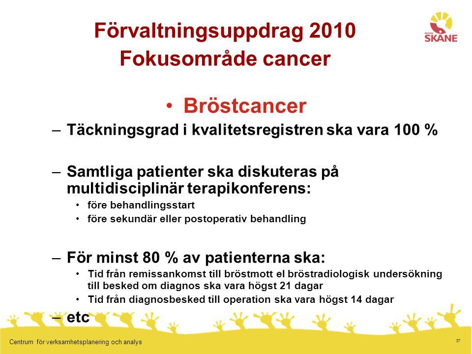 Förvaltningsuppdrag 2010 Fokusområde cancer