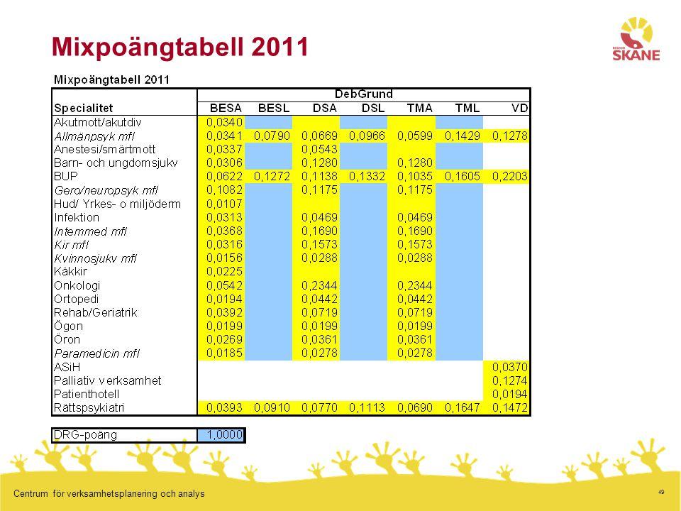 Mixpoängtabell 2011