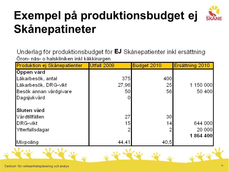 Exempel på produktionsbudget ej Skånepatineter