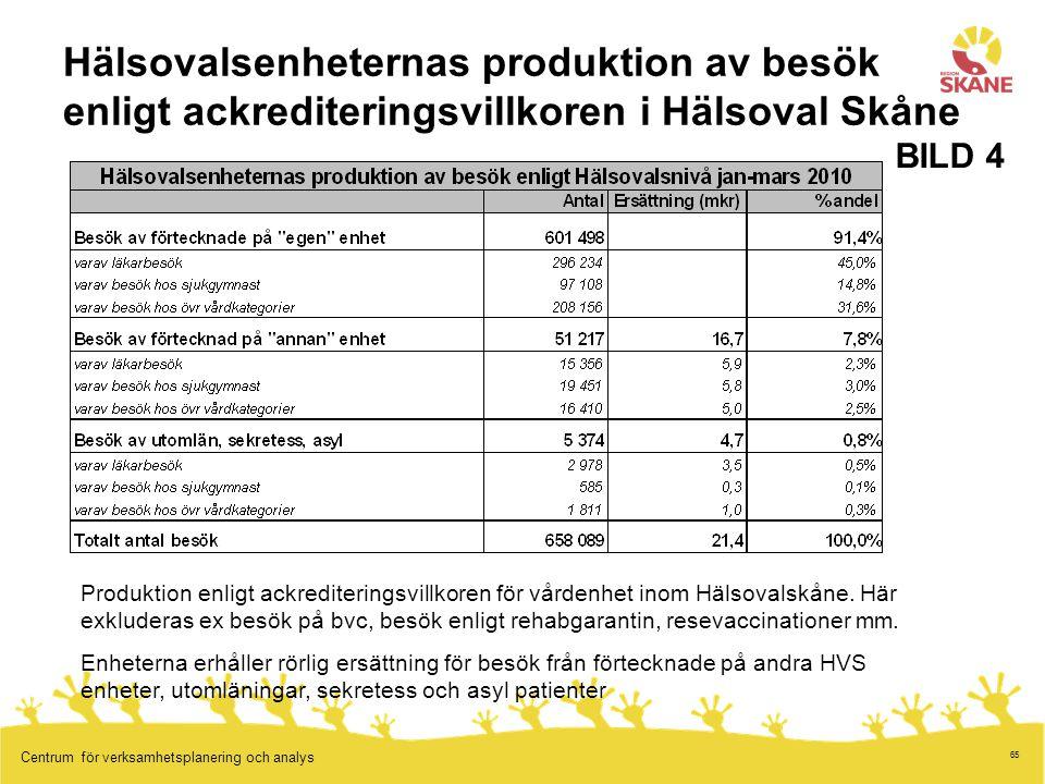 Hälsovalsenheternas produktion av besök enligt ackrediteringsvillkoren i Hälsoval Skåne