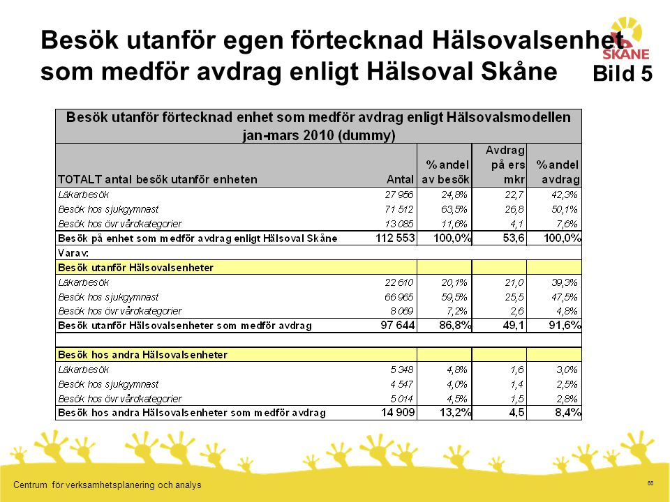 Besök utanför egen förtecknad Hälsovalsenhet som medför avdrag enligt Hälsoval Skåne